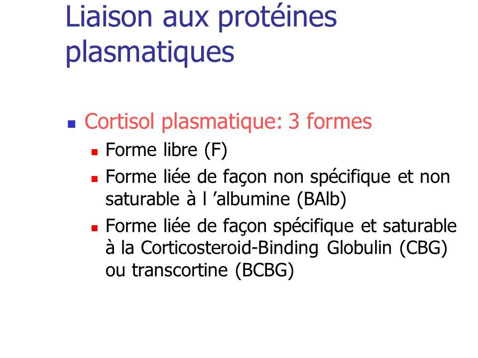 Liaison aux protéines plasmatiques Cortisol plasmatique: 3 formes Forme libre (F) Forme liée de façon non spécifique et non saturable à l albumine (BA