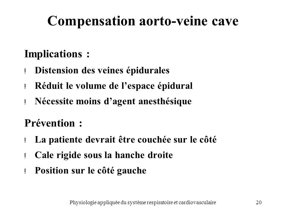 20Physiologie appliquée du système respiratoire et cardiovasculaire Compensation aorto-veine cave Implications : ! Distension des veines épidurales !