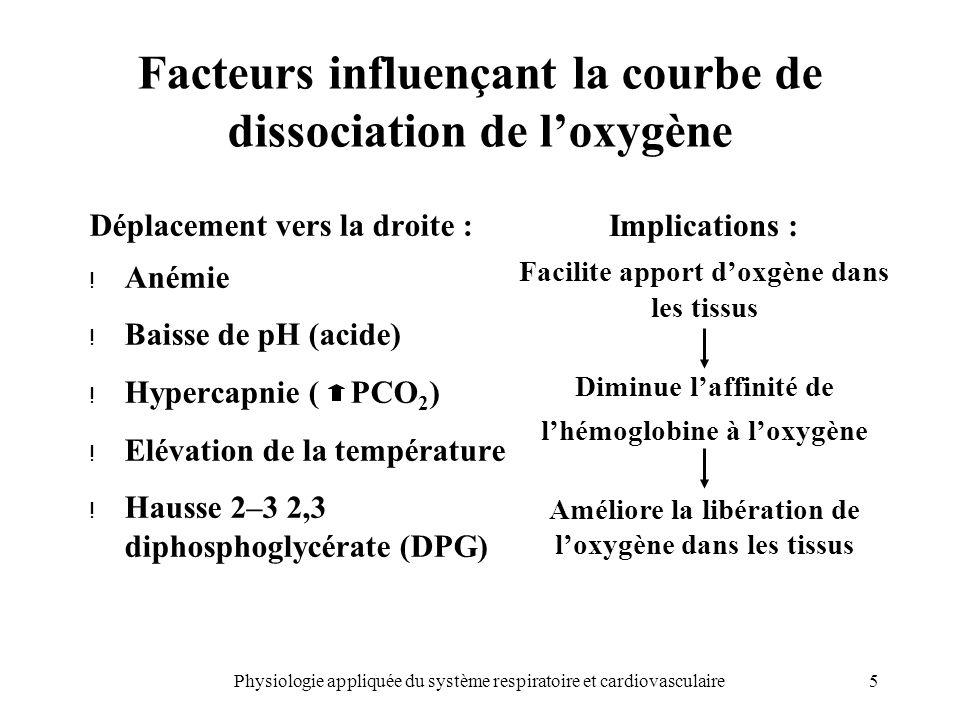 5Physiologie appliquée du système respiratoire et cardiovasculaire Facteurs influençant la courbe de dissociation de loxygène Déplacement vers la droi