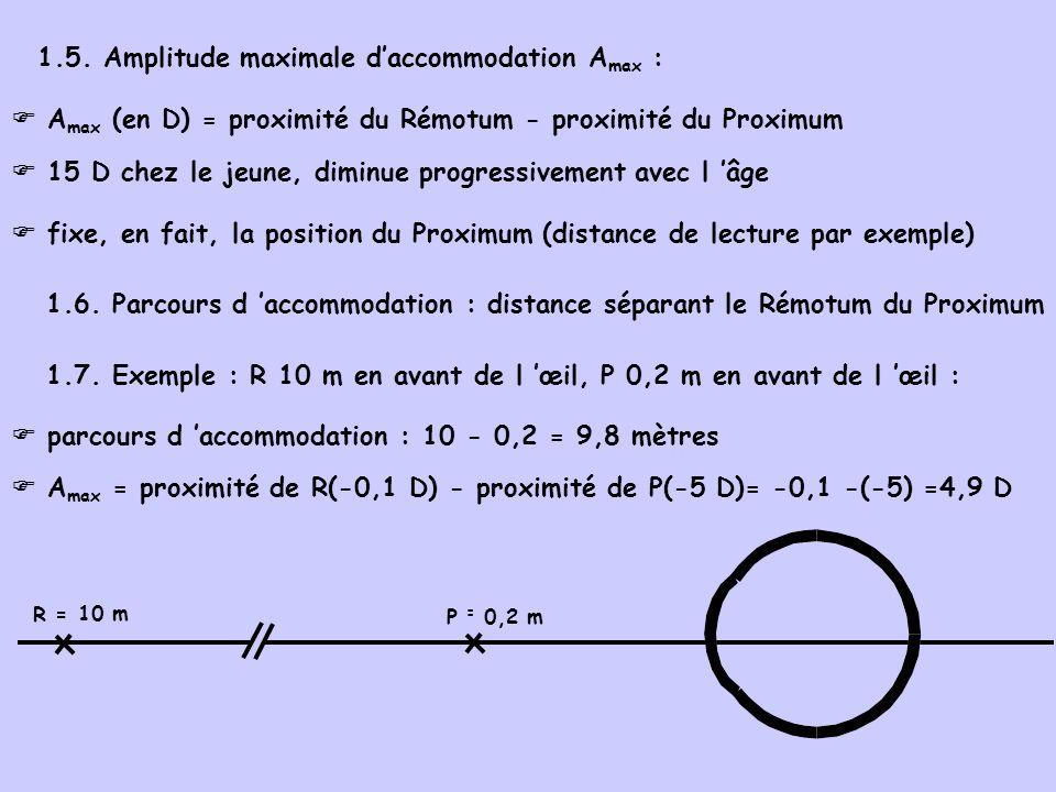 1.5. Amplitude maximale daccommodation A max : A max (en D) = proximité du Rémotum - proximité du Proximum 15 D chez le jeune, diminue progressivement