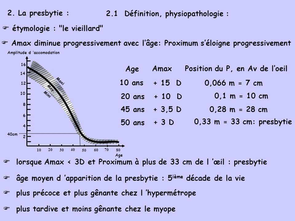 2.2 Vision du presbyte : gêne progressive et saccentuant dans la vision de près : le presbyte éloigne le texte lu ou le travail fin et précis effectué (broderie) la limite tolérable déloignement du Proximum dépend de lactivité du sujet (agriculteur moins gêné quune brodeuse) R= vision nette P éloigné vision floue P éloigné presbyte R= vision nette vision floue P=0,3m normal