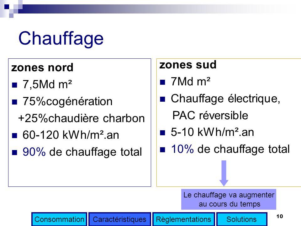10 Chauffage zones nord 7,5Md m² 75%cogénération +25%chaudière charbon 60-120 kWh/m².an 90% de chauffage total Le chauffage va augmenter au cours du t