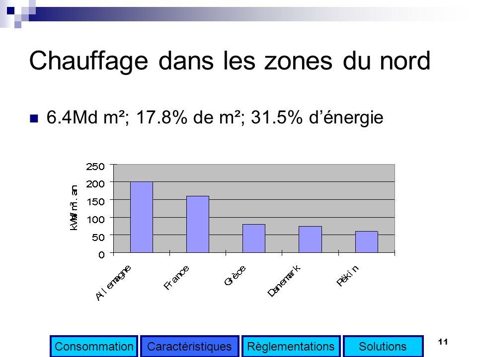 11 Chauffage dans les zones du nord 6.4Md m²; 17.8% de m²; 31.5% dénergie ConsommationRèglementationsSolutionsCaractéristiques