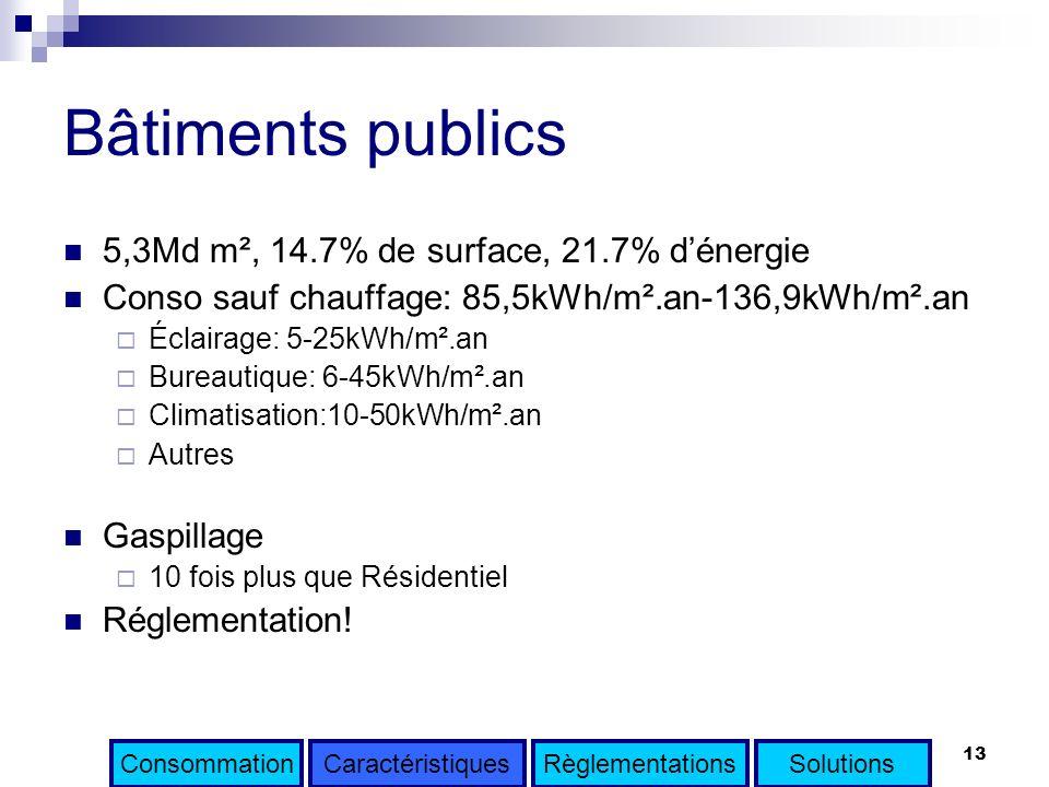 13 Bâtiments publics 5,3Md m², 14.7% de surface, 21.7% dénergie Conso sauf chauffage: 85,5kWh/m².an-136,9kWh/m².an Éclairage: 5-25kWh/m².an Bureautiqu