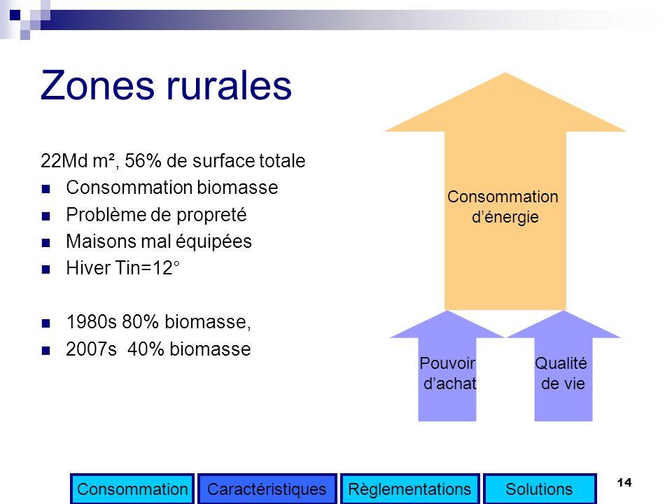 14 Zones rurales 22Md m², 56% de surface totale Consommation biomasse Problème de propreté Maisons mal équipées Hiver Tin=12° 1980s 80% biomasse, 2007