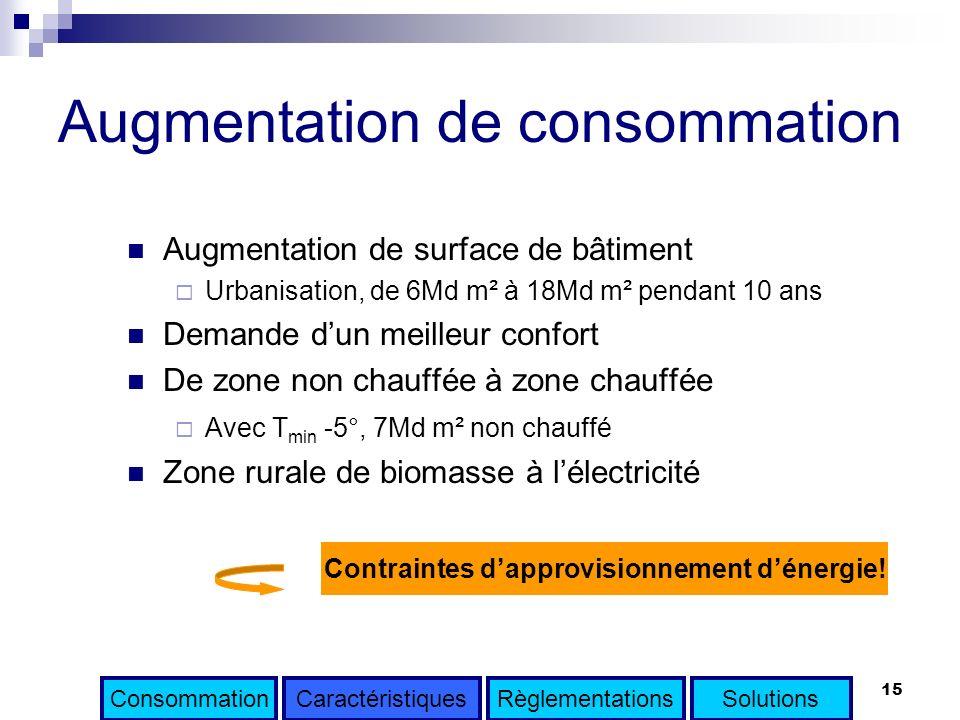 15 Augmentation de consommation Augmentation de surface de bâtiment Urbanisation, de 6Md m² à 18Md m² pendant 10 ans Demande dun meilleur confort De z