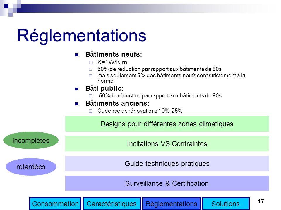 17 Réglementations Bâtiments neufs: K=1W/K.m 50% de réduction par rapport aux bâtiments de 80s mais seulement 5% des bâtiments neufs sont strictement