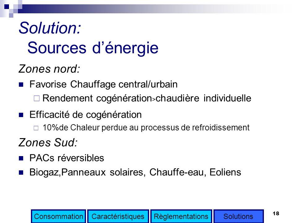 18 Solution: Sources dénergie Zones nord: Favorise Chauffage central/urbain Rendement cogénération chaudière individuelle Efficacité de cogénération 1