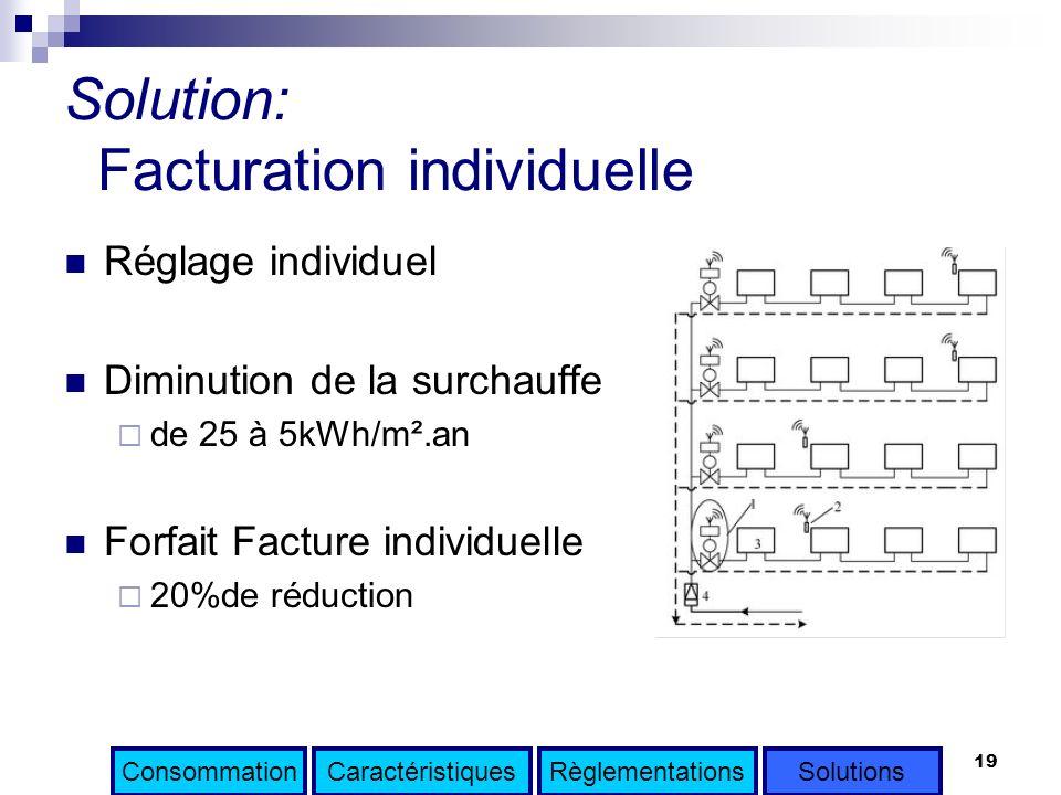 19 Solution: Facturation individuelle Réglage individuel Diminution de la surchauffe de 25 à 5kWh/m².an Forfait Facture individuelle 20%de réduction C
