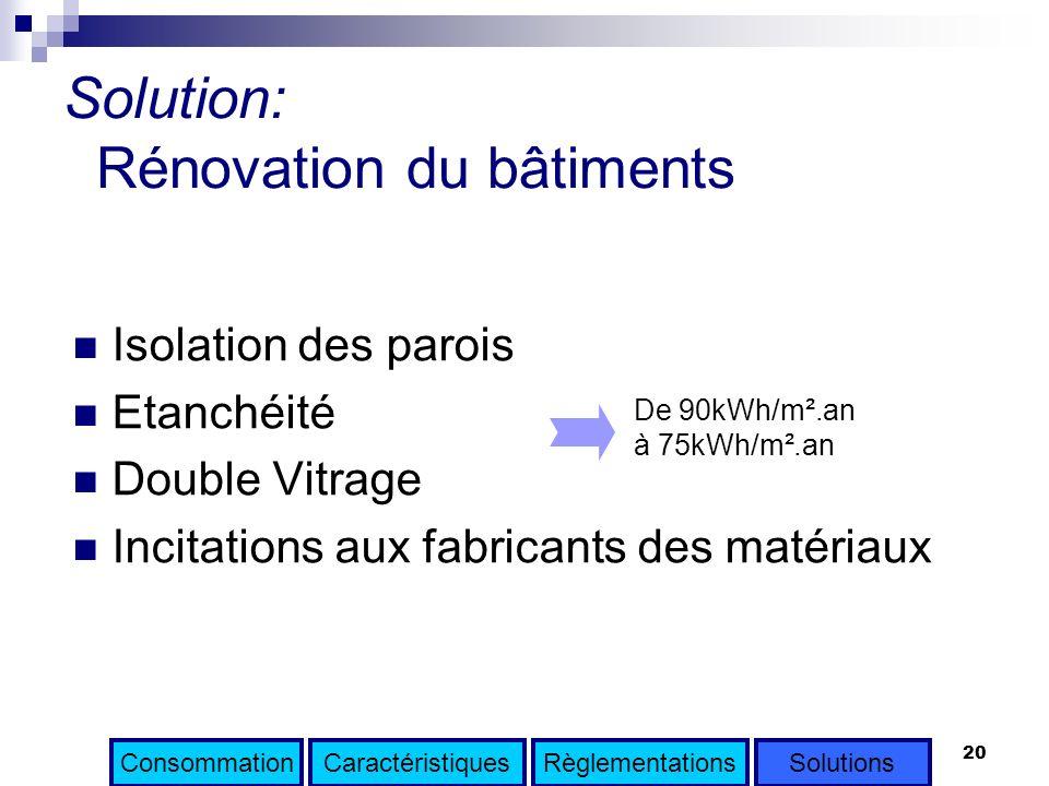 20 Solution: Rénovation du bâtiments Isolation des parois Etanchéité Double Vitrage Incitations aux fabricants des matériaux De 90kWh/m².an à 75kWh/m²