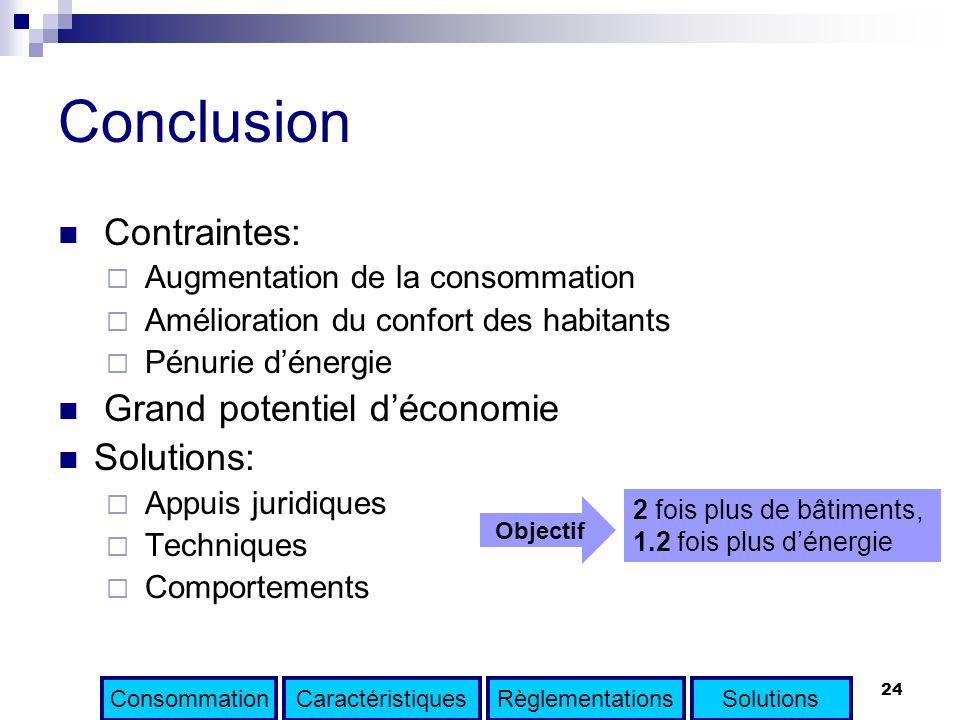 24 Conclusion Contraintes: Augmentation de la consommation Amélioration du confort des habitants Pénurie dénergie Grand potentiel déconomie Solutions: