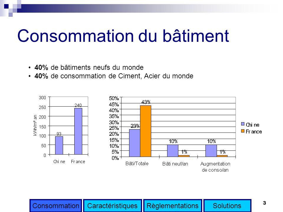 3 40% de bâtiments neufs du monde 40% de consommation de Ciment, Acier du monde Consommation du bâtiment ConsommationCaractéristiquesRèglementationsSo