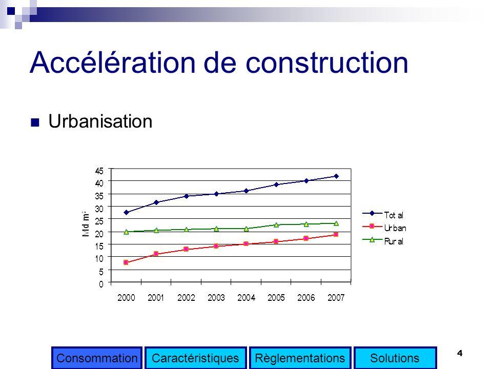 4 Accélération de construction Urbanisation CaractéristiquesRèglementationsSolutionsConsommation