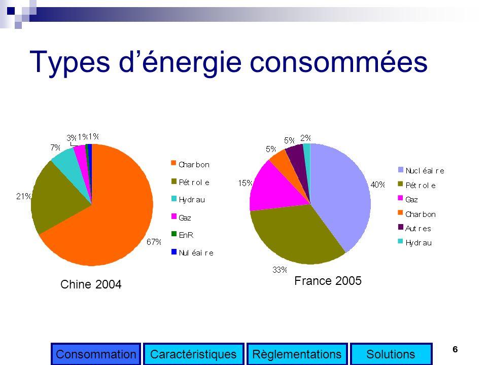 6 Types dénergie consommées CaractéristiquesRèglementationsSolutionsConsommation Chine 2004 France 2005