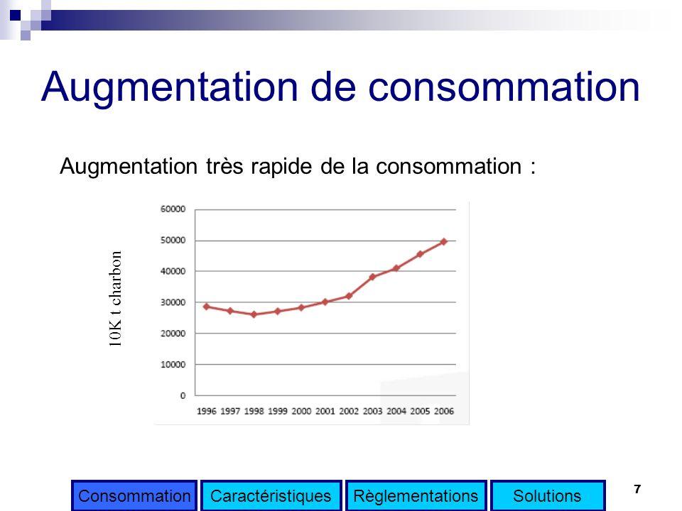 7 Augmentation de consommation Augmentation très rapide de la consommation : 10K t charbon CaractéristiquesRèglementationsSolutionsConsommation