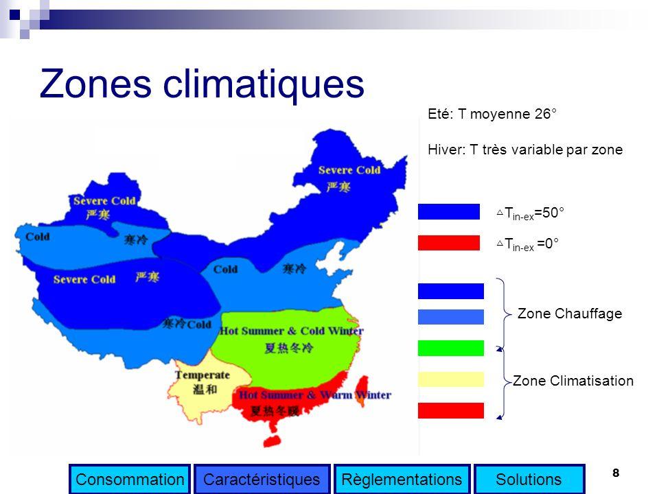 8 Zones climatiques Zone Chauffage Zone Climatisation Eté: T moyenne 26° Hiver: T très variable par zone T in-ex =50° T in-ex =0° ConsommationCaractér