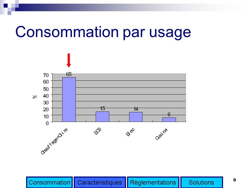 9 Consommation par usage ConsommationRèglementationsSolutionsCaractéristiques