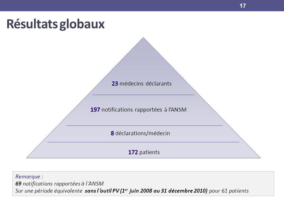 Résultats globaux Remarque : 69 notifications rapportées à lANSM Sur une période équivalente sans loutil PV (1 er juin 2008 au 31 décembre 2010) pour