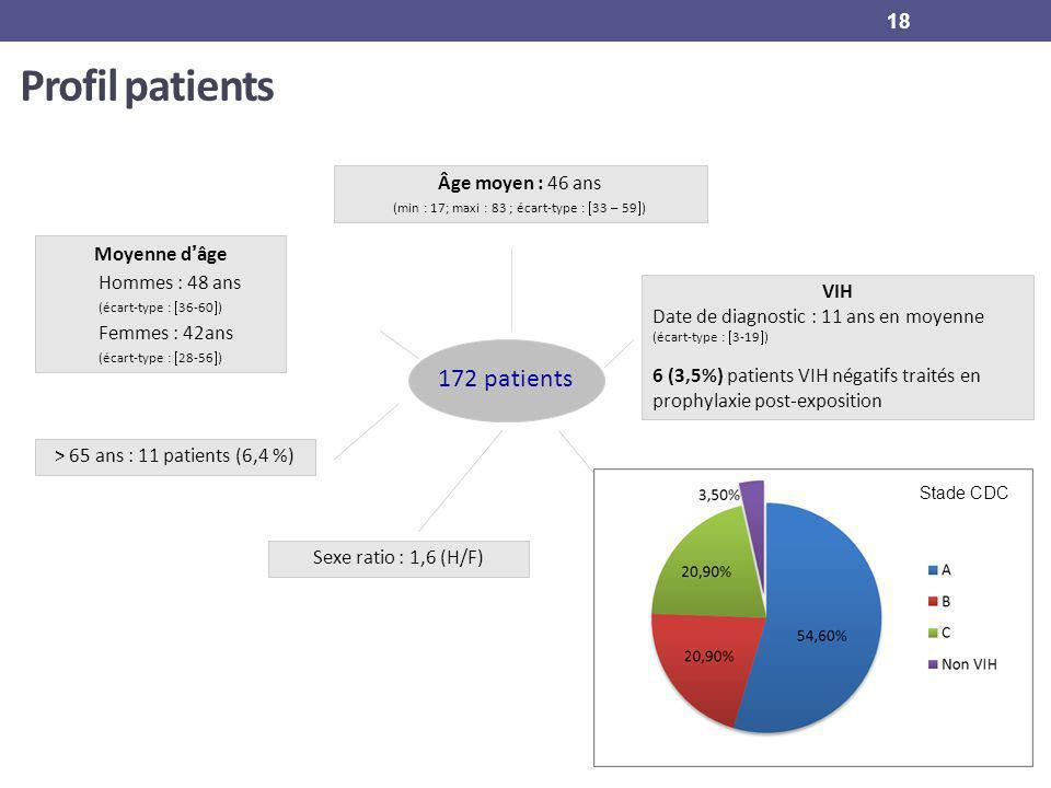 Profil patients Moyenne dâge Hommes : 48 ans (écart-type : 36-60 ) Femmes : 42ans (écart-type : 28-56 ) 172 patients Âge moyen : 46 ans (min : 17; max