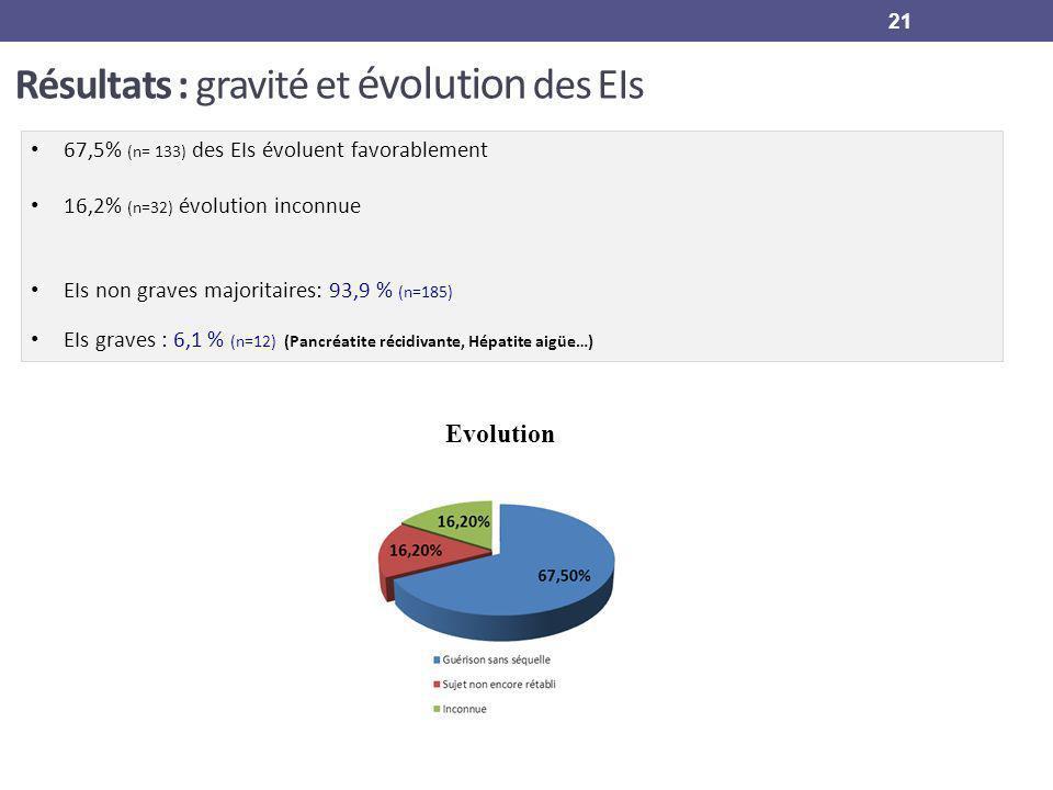 67,5% (n= 133) des EIs évoluent favorablement 16,2% (n=32) évolution inconnue EIs non graves majoritaires: 93,9 % (n=185) EIs graves : 6,1 % (n=12) (P
