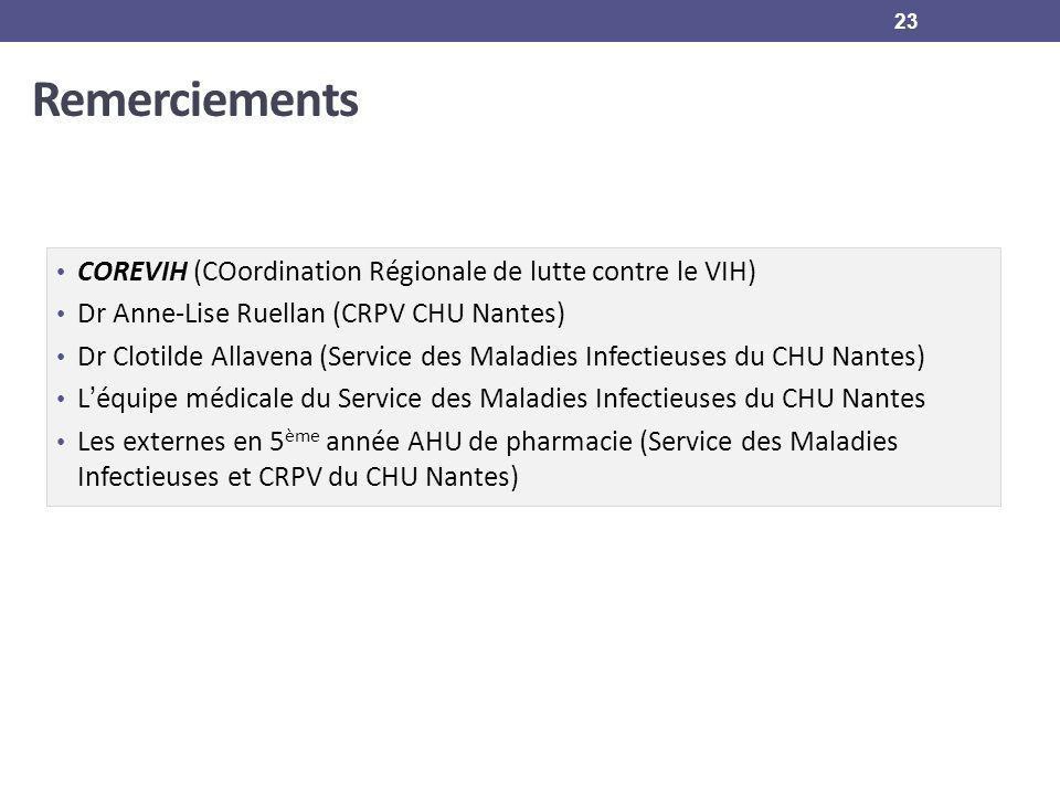 Remerciements COREVIH (COordination Régionale de lutte contre le VIH) Dr Anne-Lise Ruellan (CRPV CHU Nantes) Dr Clotilde Allavena (Service des Maladie