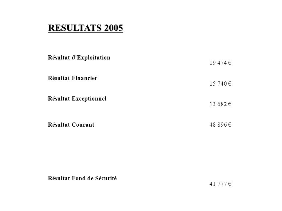 RESULTATS 2005 Résultat d'Exploitation 19 474 Résultat Financier 15 740 Résultat Exceptionnel 13 682 Résultat Courant48 896 Résultat Fond de Sécurité