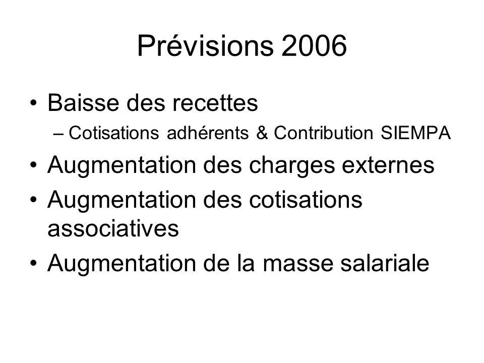 Baisse des recettes –Cotisations adhérents & Contribution SIEMPA Augmentation des charges externes Augmentation des cotisations associatives Augmentat