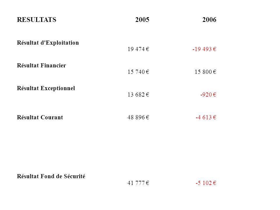 RESULTATS20052006 Résultat d'Exploitation 19 474 -19 493 Résultat Financier 15 740 15 800 Résultat Exceptionnel 13 682 -920 Résultat Courant48 896 -4