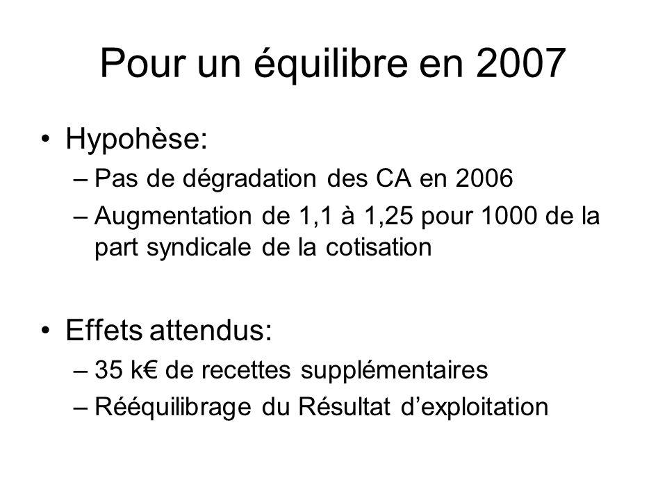 Pour un équilibre en 2007 Hypohèse: –Pas de dégradation des CA en 2006 –Augmentation de 1,1 à 1,25 pour 1000 de la part syndicale de la cotisation Eff