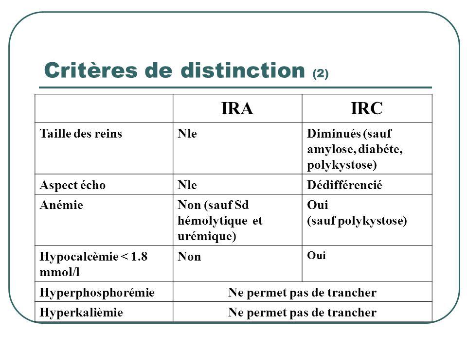 Critères de distinction (1) Meilleur critère dIRA : Bilan biologique prouvant une fonction rénale normale peu de temps avant lépisode actuel. Amnanèse