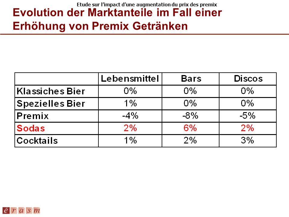 Etude sur limpact dune augmentation du prix des premix Evolution der Marktanteile im Fall einer Erhöhung von Premix Getränken