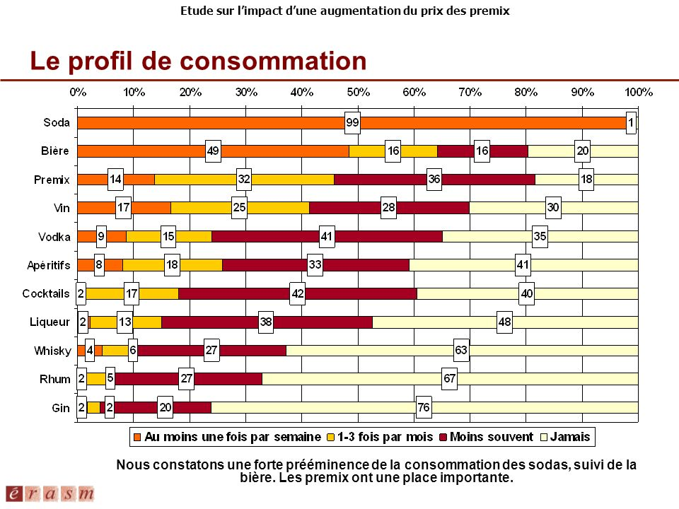 Etude sur limpact dune augmentation du prix des premix Le profil de consommation Nous constatons une forte prééminence de la consommation des sodas, suivi de la bière.