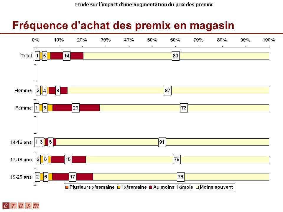 Etude sur limpact dune augmentation du prix des premix Préférence selon la catégorie de produits %