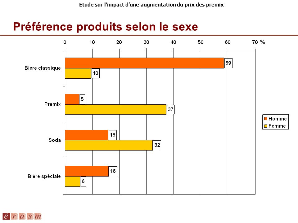 Etude sur limpact dune augmentation du prix des premix Préférence produits selon le sexe %
