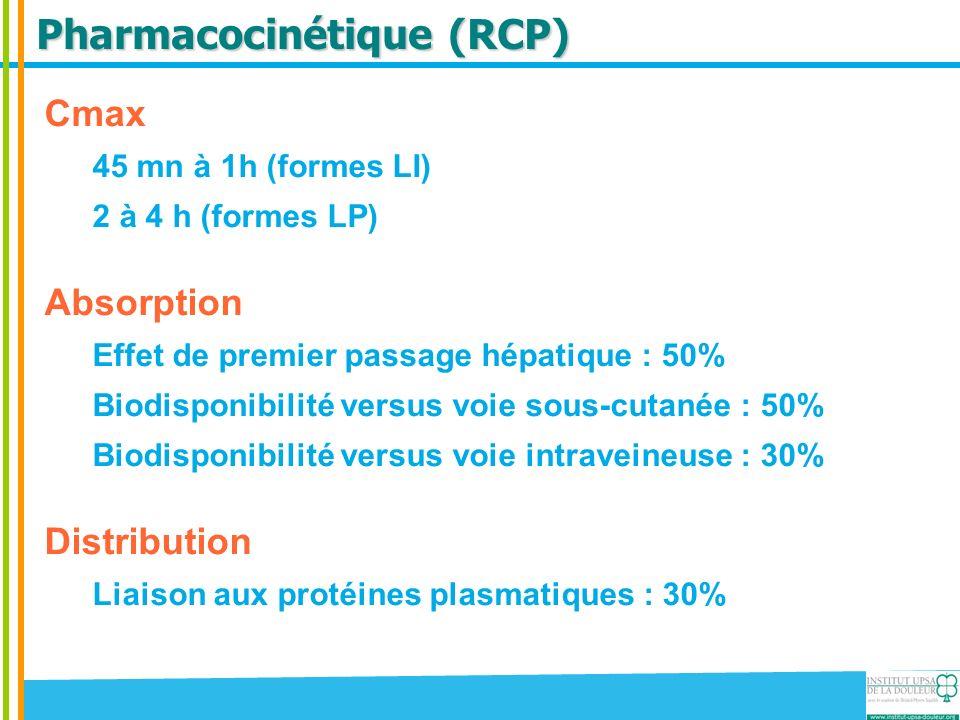 Pharmacocinétique (RCP) Cmax 45 mn à 1h (formes LI) 2 à 4 h (formes LP) Absorption Effet de premier passage hépatique : 50% Biodisponibilité versus vo