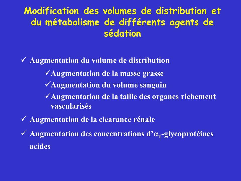 Modification des volumes de distribution et du métabolisme de différents agents de sédation Augmentation du volume de distribution Augmentation de la