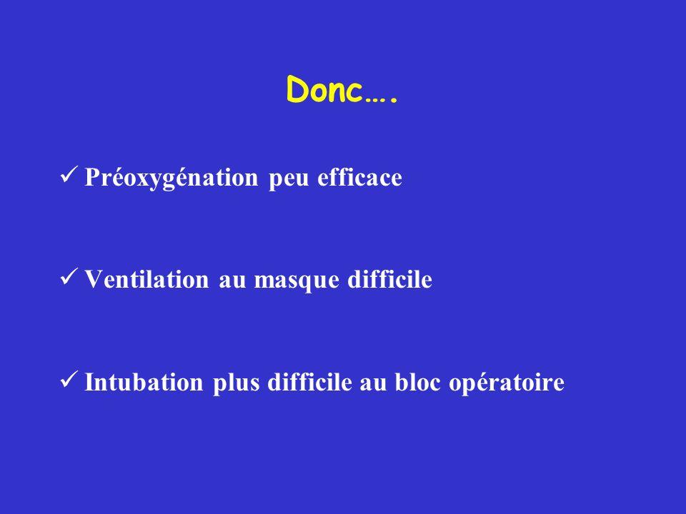 Donc…. Préoxygénation peu efficace Ventilation au masque difficile Intubation plus difficile au bloc opératoire