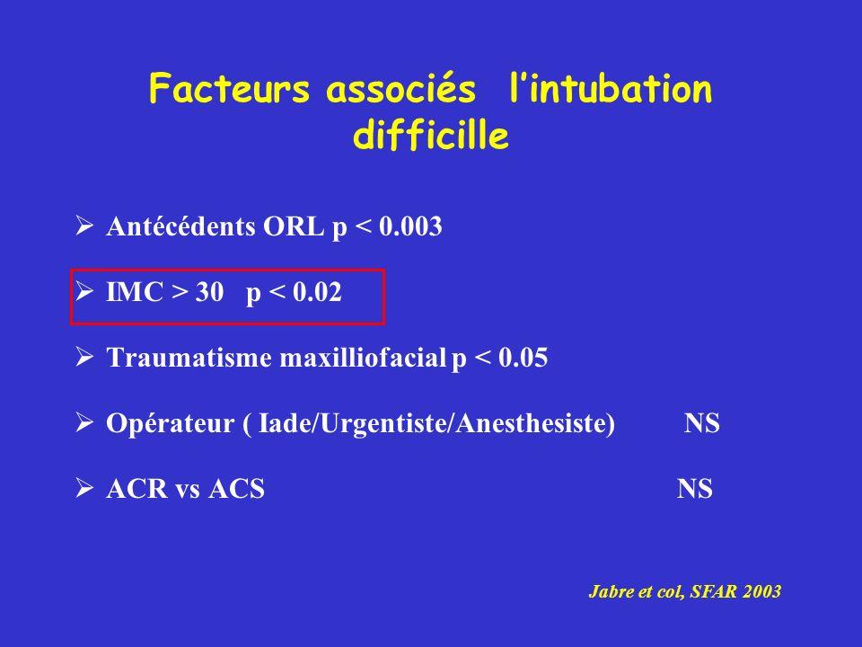 Facteurs associés lintubation difficille Antécédents ORL p < 0.003 IMC > 30p < 0.02 Traumatisme maxilliofacial p < 0.05 Opérateur ( Iade/Urgentiste/An