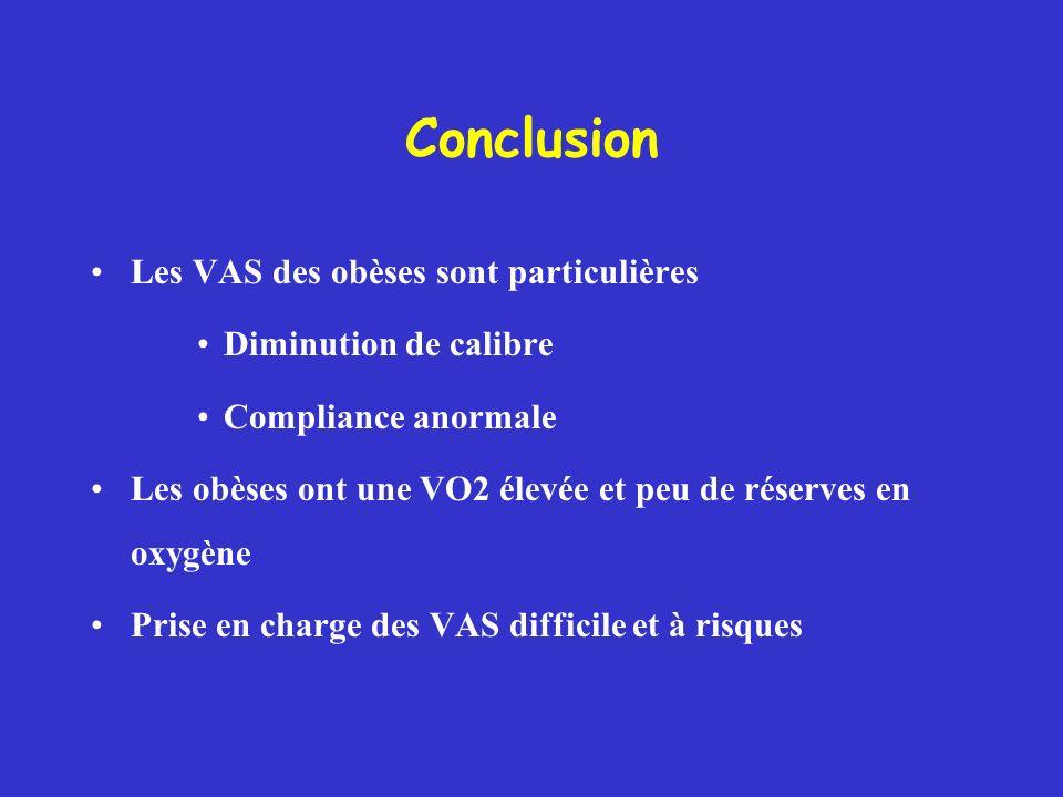 Conclusion Les VAS des obèses sont particulières Diminution de calibre Compliance anormale Les obèses ont une VO2 élevée et peu de réserves en oxygène