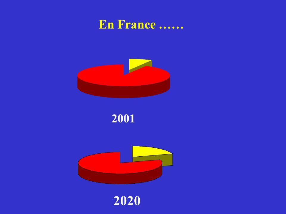 2001 2020 En France ……