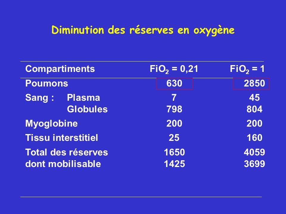 Diminution des réserves en oxygène CompartimentsFiO 2 = 0,21 FiO 2 = 1 Poumons6302850 Sang :Plasma745 Globules798804 Myoglobine200200 Tissu interstiti