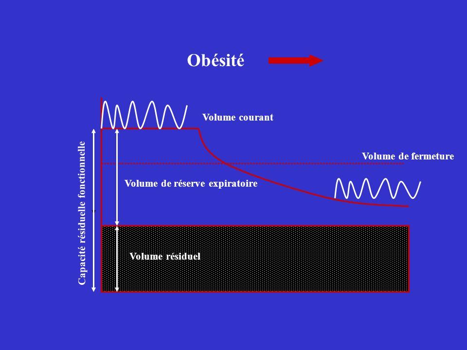 Volume de réserve expiratoire Volume résiduel Volume courant Volume de fermeture Capacité résiduelle fonctionnelle Obésité