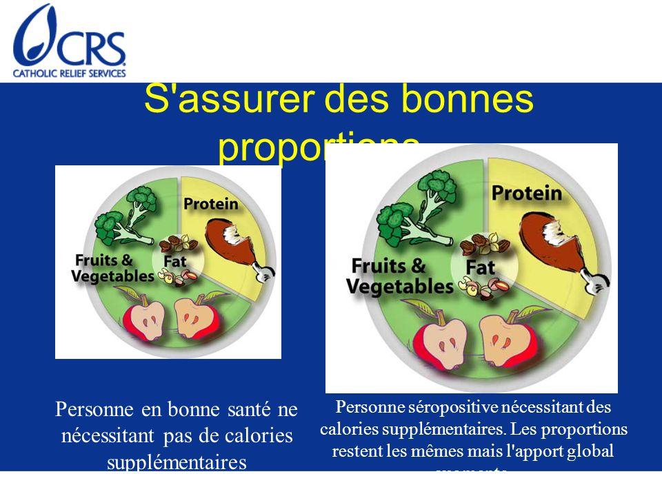 S assurer des bonnes proportions… Personne en bonne santé ne nécessitant pas de calories supplémentaires Personne séropositive nécessitant des calories supplémentaires.