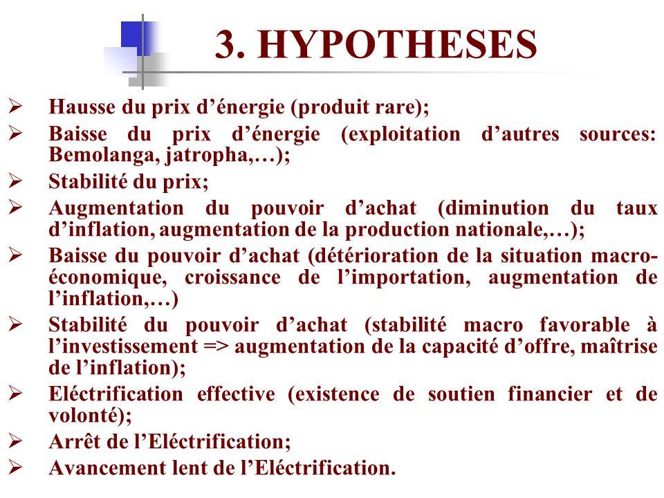 3. HYPOTHESES Hausse du prix dénergie (produit rare); Baisse du prix dénergie (exploitation dautres sources: Bemolanga, jatropha,…); Stabilité du prix