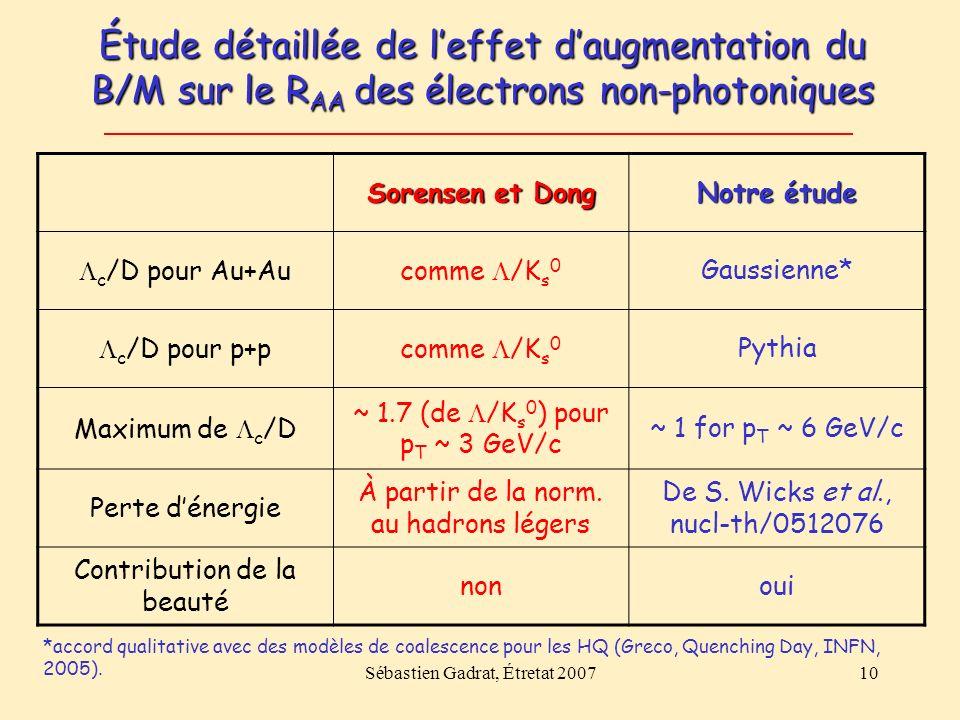 Sébastien Gadrat, Étretat 200710 Étude détaillée de leffet daugmentation du B/M sur le R AA des électrons non-photoniques Sorensen et Dong Notre étude c /D pour Au+Aucomme /K s 0 Gaussienne* c /D pour p+pcomme /K s 0 Pythia Maximum de c /D ~ 1.7 (de /K s 0 ) pour p T ~ 3 GeV/c ~ 1 for p T ~ 6 GeV/c Perte dénergie À partir de la norm.