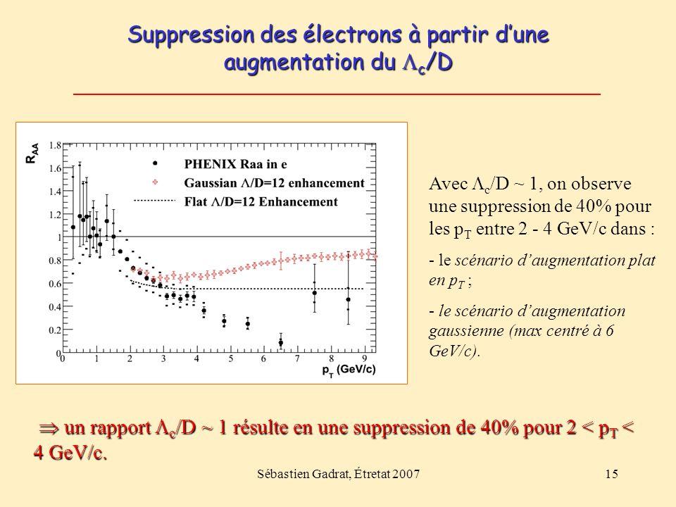Sébastien Gadrat, Étretat 200715 Suppression des électrons à partir dune augmentation du c /D Avec c /D ~ 1, on observe une suppression de 40% pour le