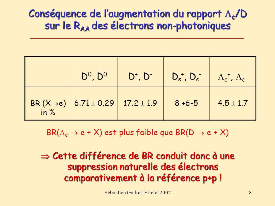Sébastien Gadrat, Étretat 200719 Conclusion Laugmentation du c /D ( c /D ~ 1), comme observé pour les p/ +, /K s 0 et /, aurait pour conséquence une diminution naturelle du R AA pour les p T intermédiaires.
