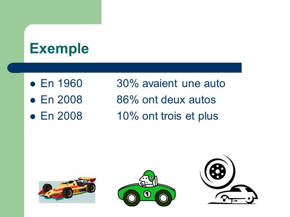 Exemple En 196030% avaient une auto En 200886% ont deux autos En 200810% ont trois et plus