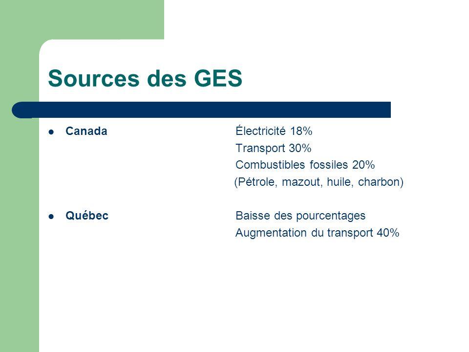 Sources des GES CanadaÉlectricité 18% Transport 30% Combustibles fossiles 20% (Pétrole, mazout, huile, charbon) QuébecBaisse des pourcentages Augmentation du transport 40%