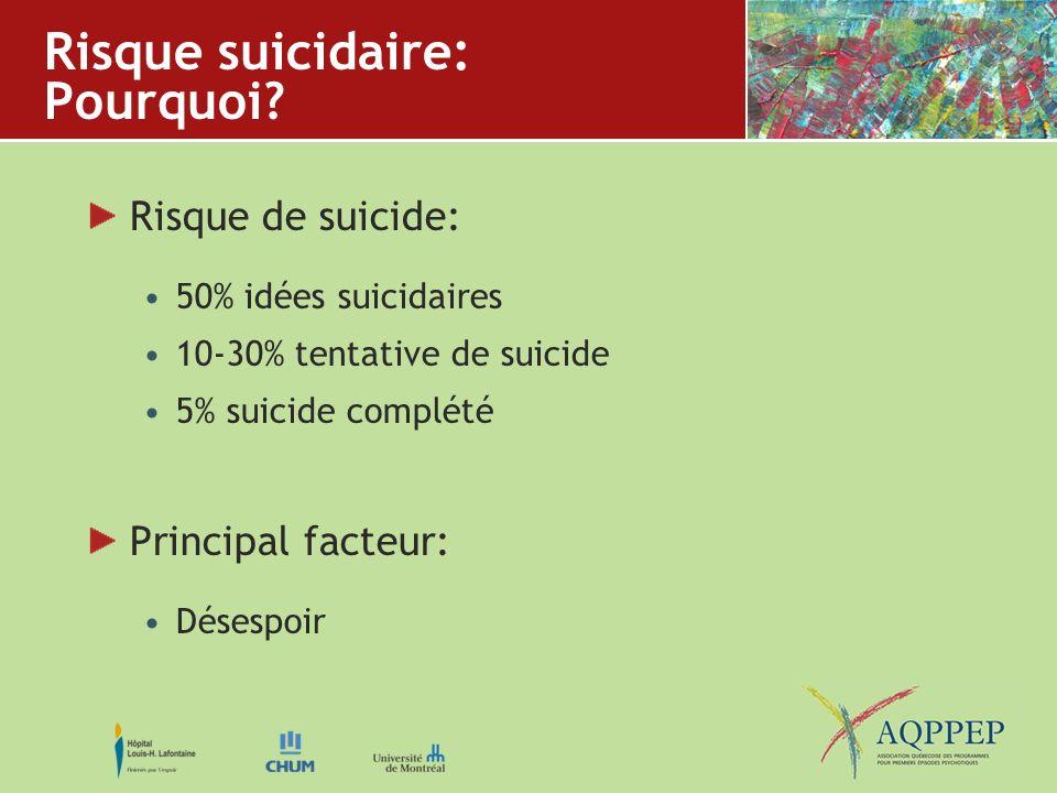 Risque suicidaire: Pourquoi? Risque de suicide: 50% idées suicidaires 10-30% tentative de suicide 5% suicide complété Principal facteur: Désespoir